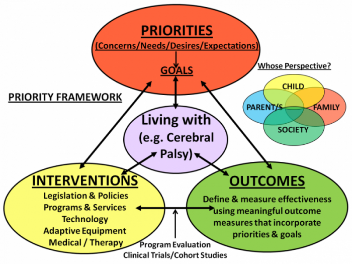 Framework of patient priorities