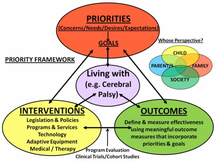 Framework of patient priorities