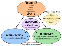 An image of the Patient Priority Framework. Shows the interaction between patient priorities (concerns, needs, desires and expectations), interventions, and outcomes.